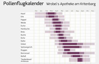pollenflugkalender_wrobelsapotheke